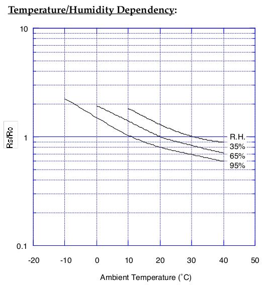 TSG2600 von Figaro Zusammenhang Temperatur und Feuchtigkeit