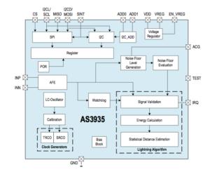 AS3935-Blitzsensor-Schaltbild