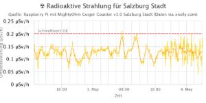 Diagramm radioaktive Strahlung in Salzburg Mai 2015