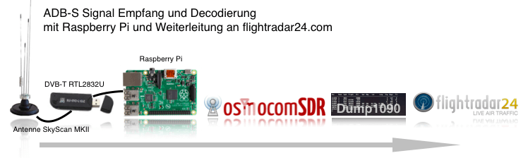 ADB-S Empfang und Dekodierung mit Raspberry Pi
