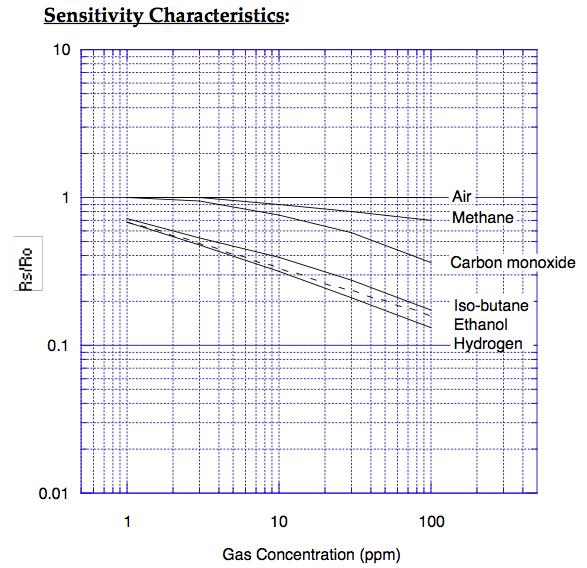 Gas-Sensor (Smoke)